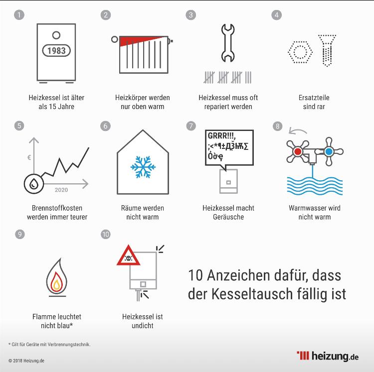 Charmant Heizsysteme Erklärt Zeitgenössisch - Der Schaltplan ...